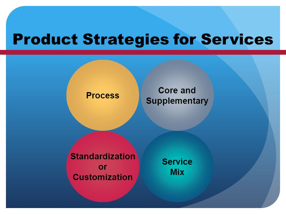 Product Strategies for Services Service Mix Standardization or Customization Core and Supplementary Process