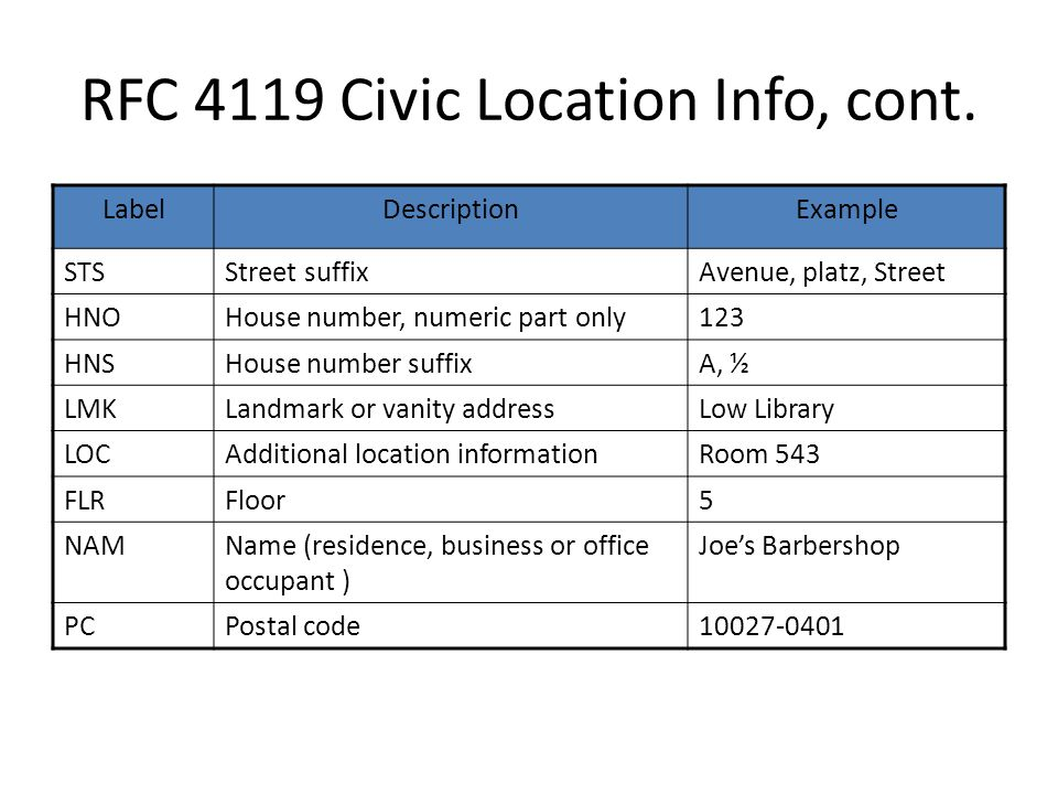 RFC 4119 Civic Location Info, cont. LabelDescriptionExample STSStreet suffixAvenue, platz, Street HNOHouse number, numeric part only123 HNSHouse numbe