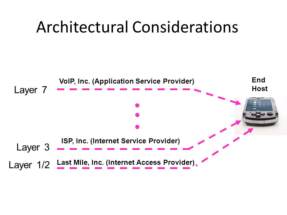Architectural Considerations Last Mile, Inc. (Internet Access Provider) ISP, Inc.