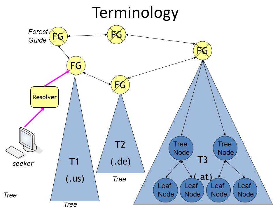T3 (.at) Terminology T1 (.us) T2 (.de) FG Resolver seeker Forest Guide Tree Node Tree Node Leaf Node Leaf Node Leaf Node Leaf Node