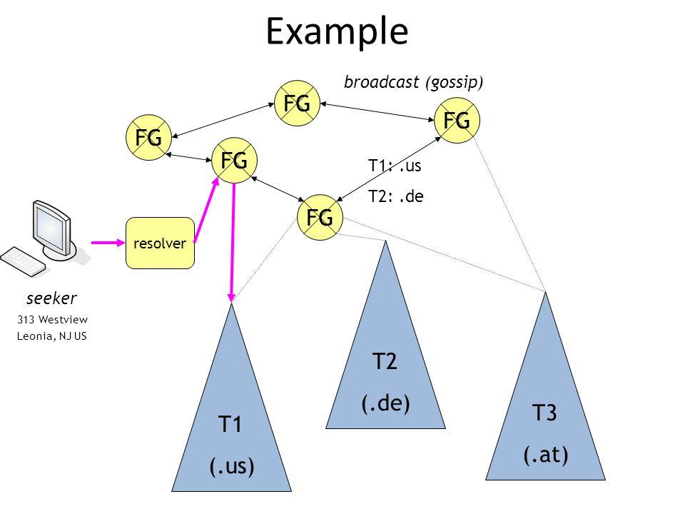 Example T1 (.us) T2 (.de) T3 (.at) FG broadcast (gossip) T1:.us T2:.de resolver seeker 313 Westview Leonia, NJ US