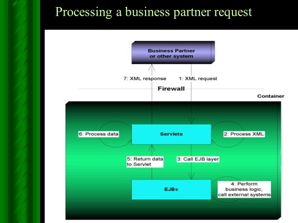 Processing a business partner request