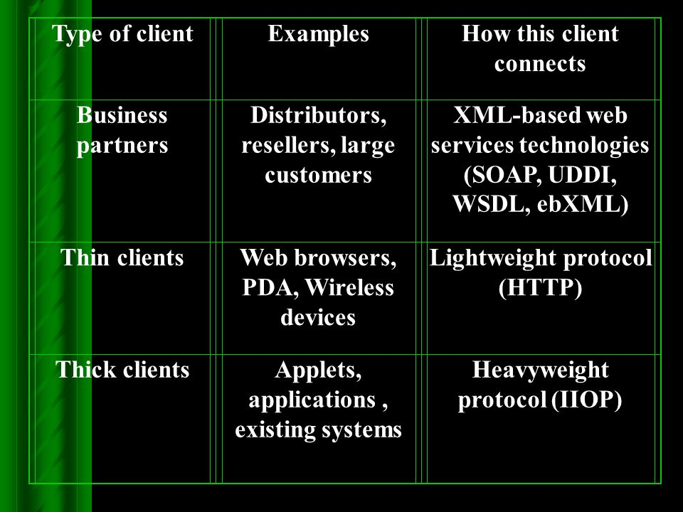 Type of clientExamplesHow this client connects Business partners Distributors, resellers, large customers XML-based web services technologies (SOAP, U