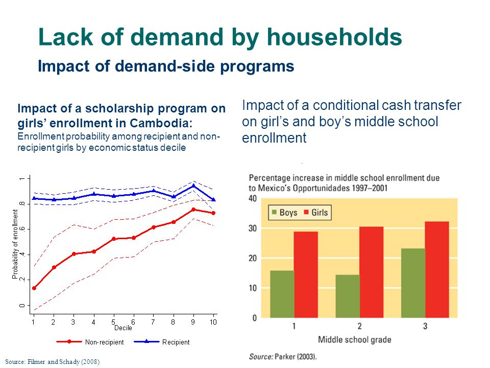 Lack of demand by households Impact of a scholarship program on girls enrollment in Cambodia: Enrollment probability among recipient and non- recipient girls by economic status decile Source: Filmer and Schady (2008) Impact of a conditional cash transfer on girls and boys middle school enrollment Impact of demand-side programs