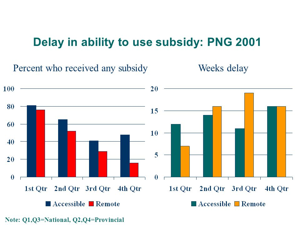 Delay in ability to use subsidy: PNG 2001 Percent who received any subsidyWeeks delay Note: Q1,Q3=National, Q2,Q4=Provincial
