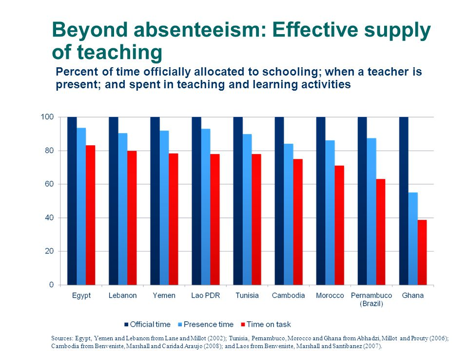 Percent of time officially allocated to schooling; when a teacher is present; and spent in teaching and learning activities Beyond absenteeism: Effective supply of teaching Sources: Egypt, Yemen and Lebanon from Lane and Millot (2002); Tunisia, Pernambuco, Morocco and Ghana from Abhadzi, Millot and Prouty (2006); Cambodia from Benveniste, Marshall and Caridad Araujo (2008); and Laos from Benveniste, Marshall and Santibanez (2007).