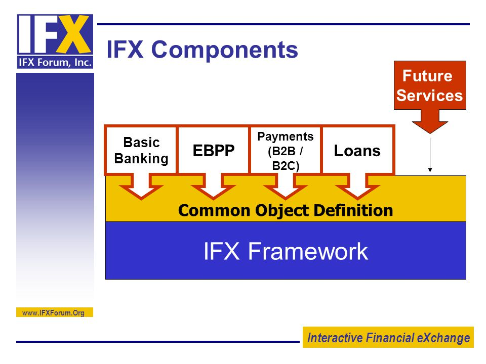 Interactive Financial eXchange   IFX Components IFX Framework Common Object Definition Basic Banking EBPP Payments (B2B / B2C) Loans Future Services