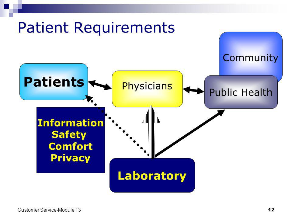 Customer Service-Module 13 12 Information Safety Comfort Privacy Community Patient Requirements Patients Public Health Laboratory Physicians