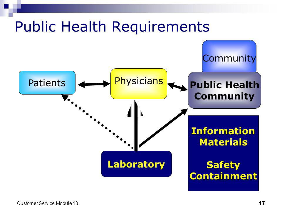 Customer Service-Module 13 17 Community Public Health Requirements Patients Public Health Community Laboratory Physicians Information Materials Safety Containment