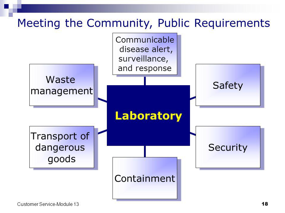 Customer Service-Module 13 18 Communicable disease alert, surveillance, and response SafetySecurityContainment Transport of dangerous goods Waste management Meeting the Community, Public Requirements Laboratory