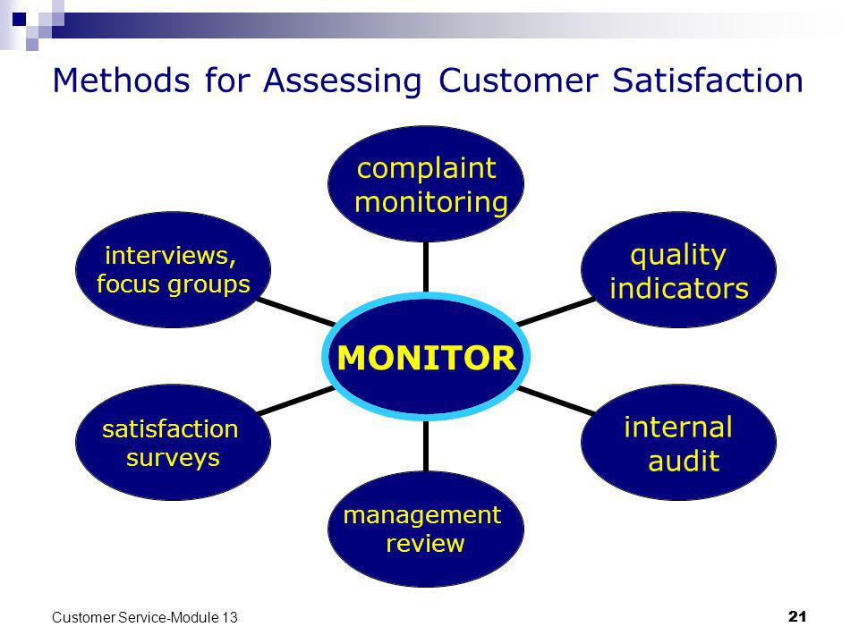 Customer Service-Module 13 21 Methods for Assessing Customer Satisfaction MONITOR complaint monitoring quality indicators internal audit management review satisfaction surveys interviews, focus groups