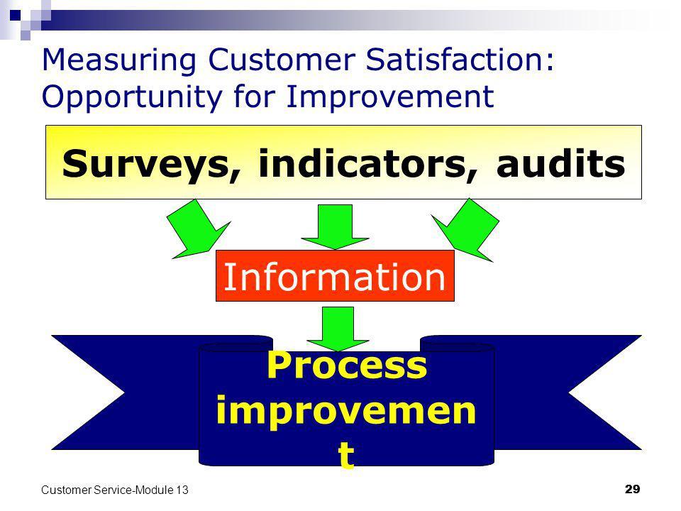 Customer Service-Module 13 29 Measuring Customer Satisfaction: Opportunity for Improvement Surveys, indicators, audits Information Process improvemen t