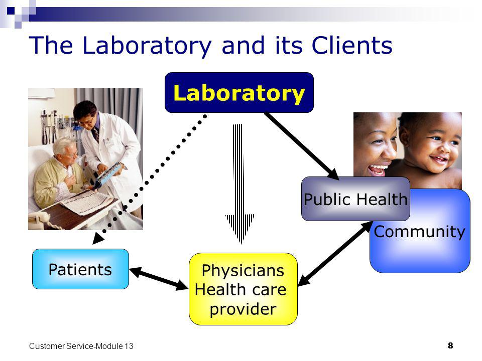 Customer Service-Module 13 88 Community The Laboratory and its Clients Patients Public Health Laboratory Physicians Health care provider