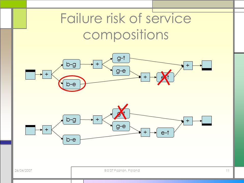 26/04/2007BIS'07 Poznan, Poland 11 Failure risk of service compositions b-g b-e + + g-t e-t + g-e + b-g b-e + + g-t e-t + g-e +
