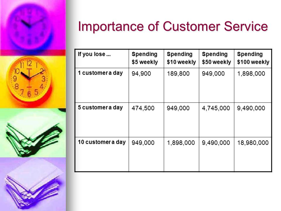 Importance of Customer Service If you lose... Spending $5 weekly Spending $10 weekly Spending $50 weekly Spending $100 weekly 1 customer a day 94,9001