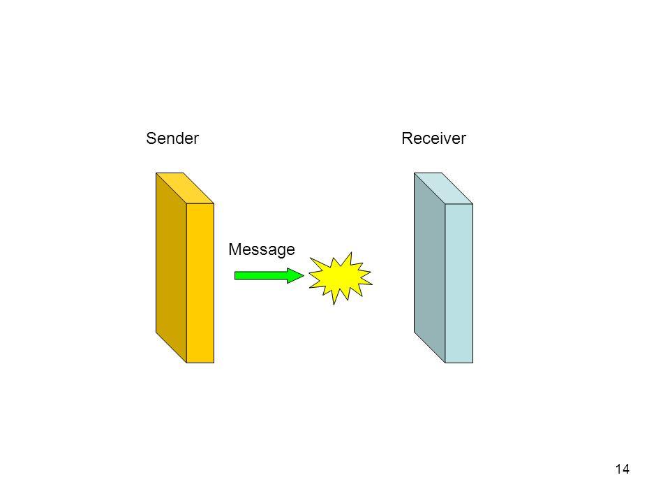 14 SenderReceiver Message