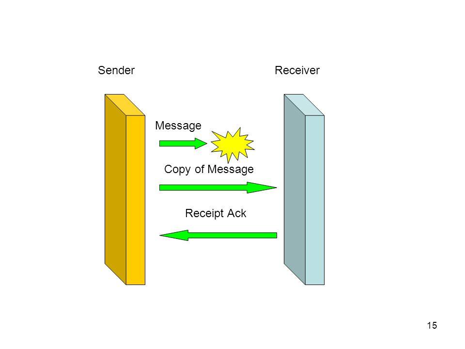 15 SenderReceiver Message Copy of Message Receipt Ack