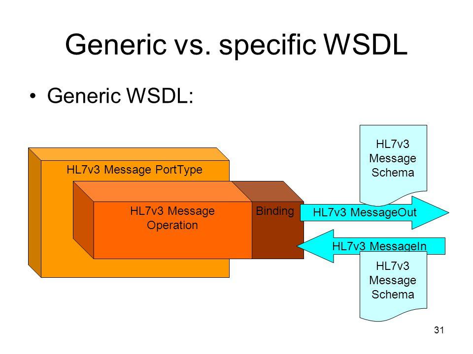 31 Binding HL7v3 Message PortType HL7v3 Message Operation HL7v3 MessageOut HL7v3 MessageIn HL7v3 Message Schema HL7v3 Message Schema Generic vs.