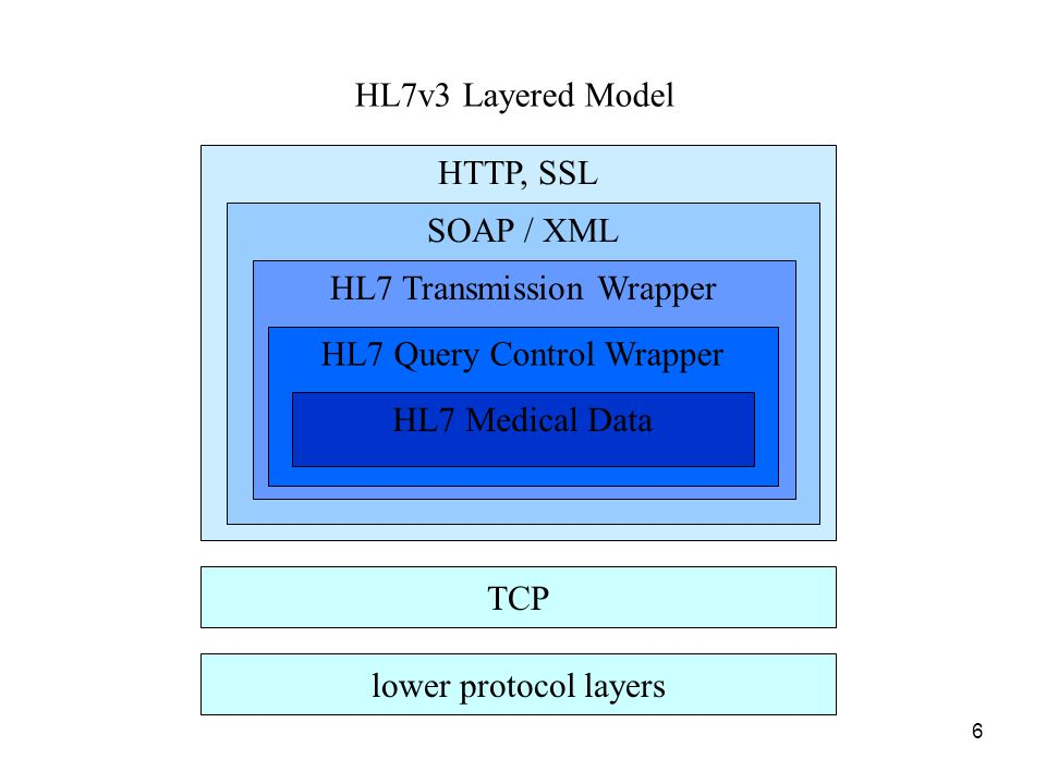 6 TCP HTTP, SSL SOAP / XML HL7 Transmission Wrapper HL7 Query Control Wrapper lower protocol layers HL7v3 Layered Model HL7 Medical Data