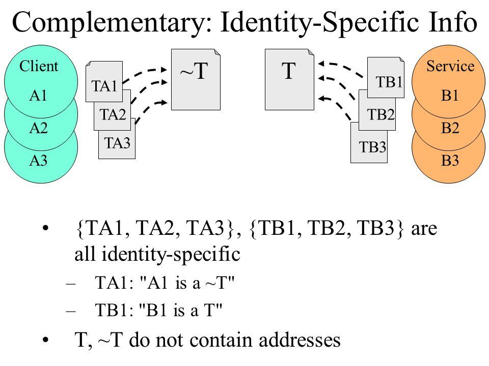 TA3TA2 Complementary: Identity-Specific Info {TA1, TA2, TA3}, {TB1, TB2, TB3} are all identity-specific –TA1: A1 is a ~T –TB1: B1 is a T T, ~T do not contain addresses Service A3 Service A2 Client A1 Service B3 Service B2 Service B1 TB3TB2TB1 ~T TA1 T