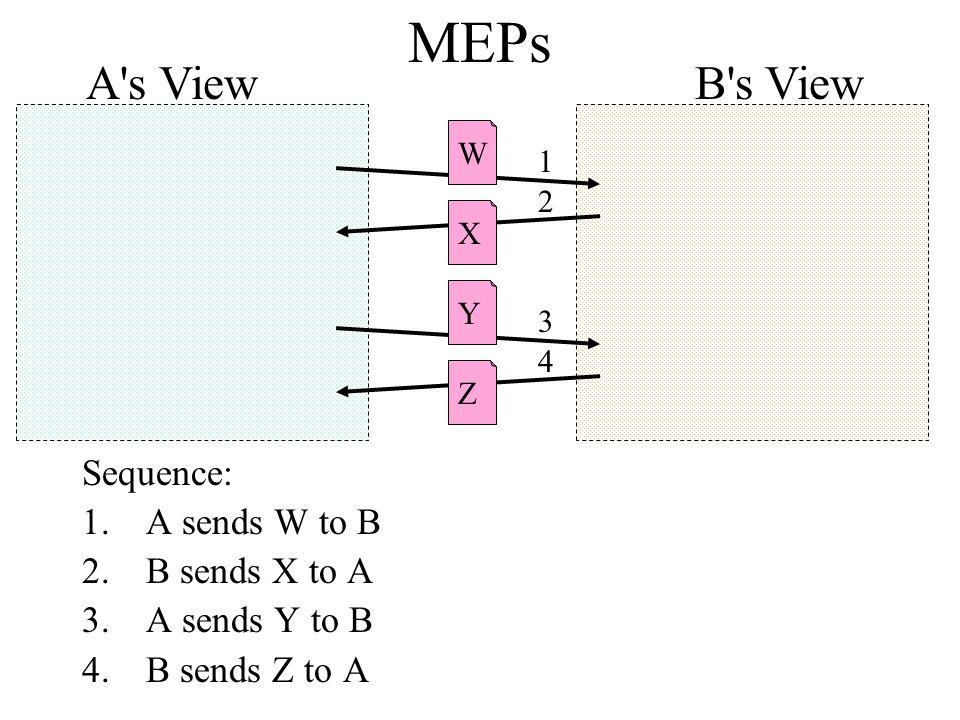 MEPs Sequence: 1.A sends W to B 2.B sends X to A 3.A sends Y to B 4.B sends Z to A XYZW 1 2 3 4 B s ViewA s View