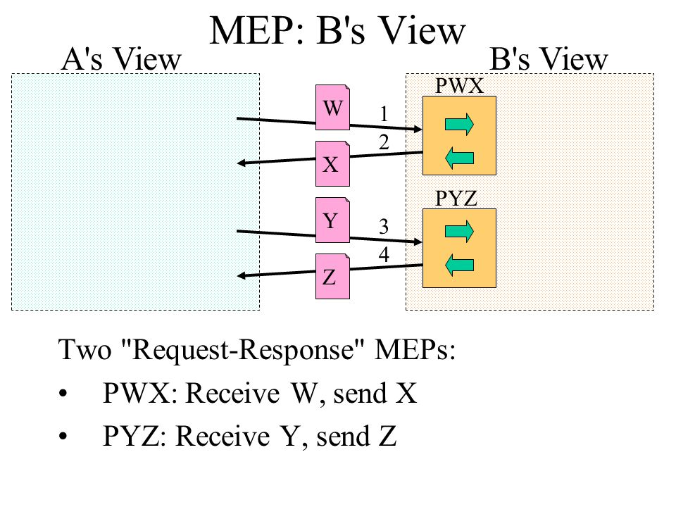 MEP: B s View Two Request-Response MEPs: PWX: Receive W, send X PYZ: Receive Y, send Z B s View XYZW 1 2 3 4 A s View PWX PYZ