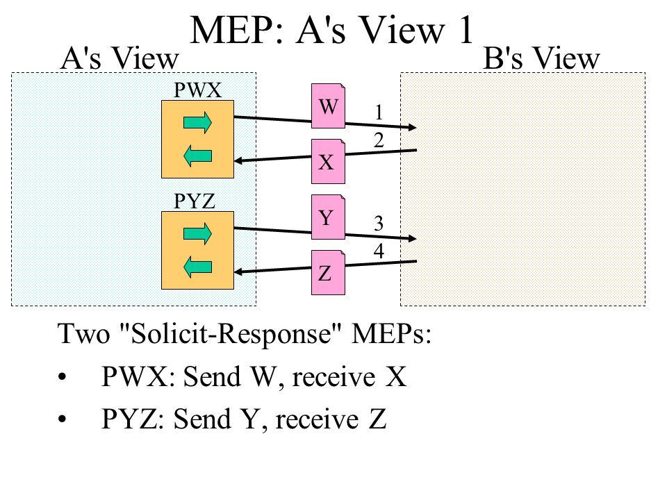 MEP: A s View 1 Two Solicit-Response MEPs: PWX: Send W, receive X PYZ: Send Y, receive Z B s View XYZW 1 2 3 4 A s View PWX PYZ