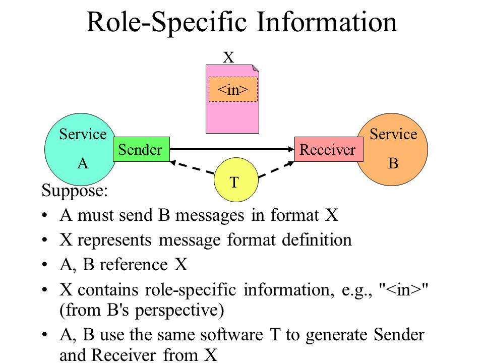 Service B Service A Role-Specific Information Suppose: A must send B messages in format X X represents message format definition A, B reference X X contains role-specific information, e.g., (from B s perspective) A, B use the same software T to generate Sender and Receiver from X ReceiverSender X T