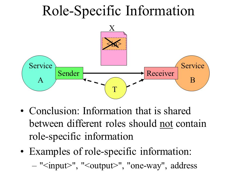Service B Service A Role-Specific Information Conclusion: Information that is shared between different roles should not contain role-specific information Examples of role-specific information: – , , one-way , address ReceiverSender T X