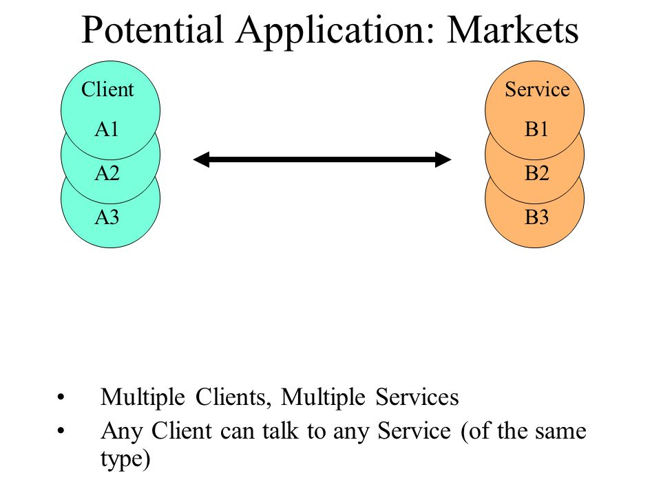 Potential Application: Markets Multiple Clients, Multiple Services Any Client can talk to any Service (of the same type) Service A3 Service A2 Client A1 Service B3 Service B2 Service B1
