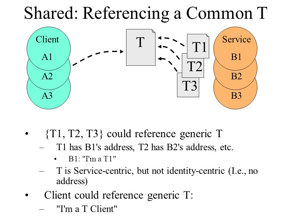 Shared: Referencing a Common T {T1, T2, T3} could reference generic T –T1 has B1 s address, T2 has B2 s address, etc.