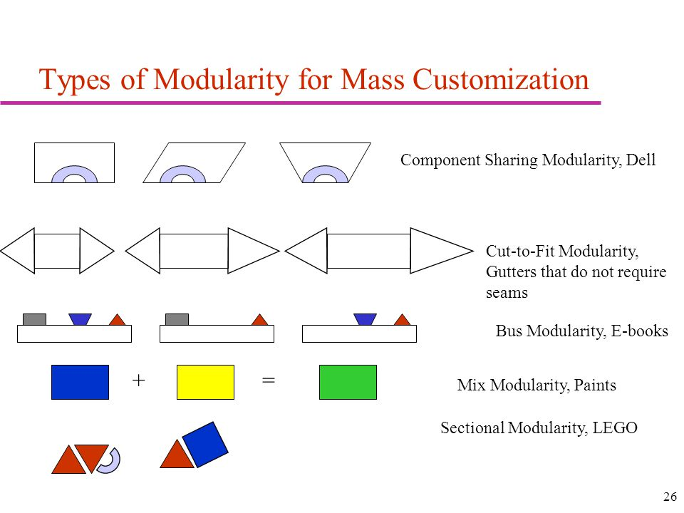26 Types of Modularity for Mass Customization Component Sharing Modularity, Dell Cut-to-Fit Modularity, Gutters that do not require seams Bus Modularity, E-books Mix Modularity, Paints Sectional Modularity, LEGO +=