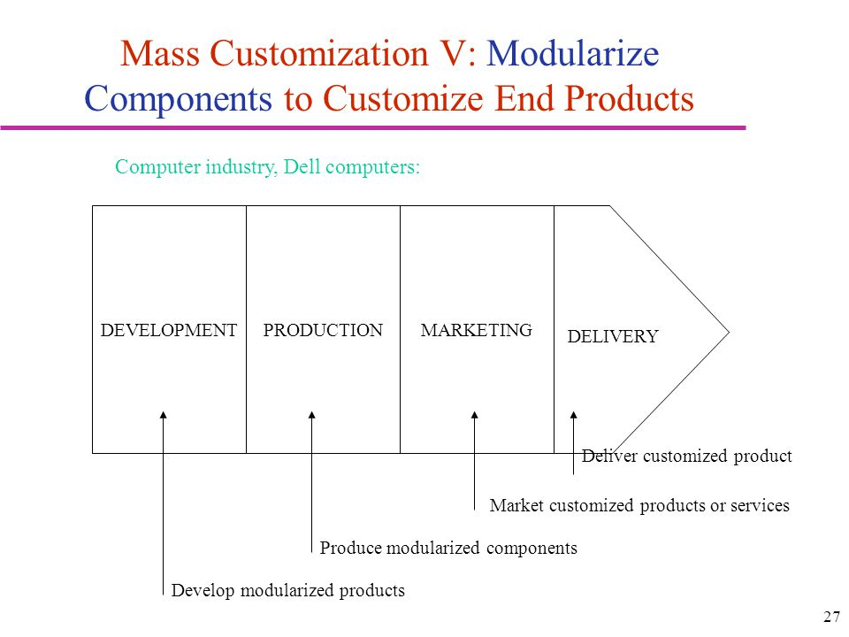 27 Mass Customization V: Modularize Components to Customize End Products DEVELOPMENTPRODUCTIONMARKETING DELIVERY Deliver customized product Market cus