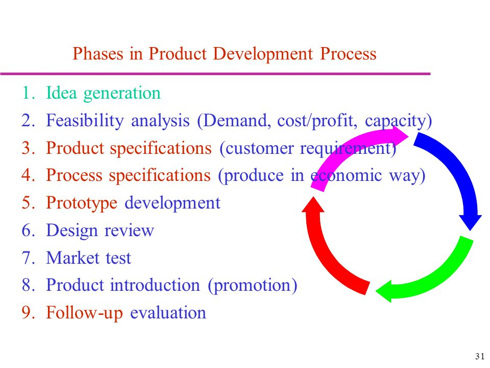 31 Phases in Product Development Process 1.Idea generation 2.Feasibility analysis (Demand, cost/profit, capacity) 3.Product specifications (customer requirement) 4.Process specifications (produce in economic way) 5.Prototype development 6.Design review 7.Market test 8.Product introduction (promotion) 9.Follow-up evaluation
