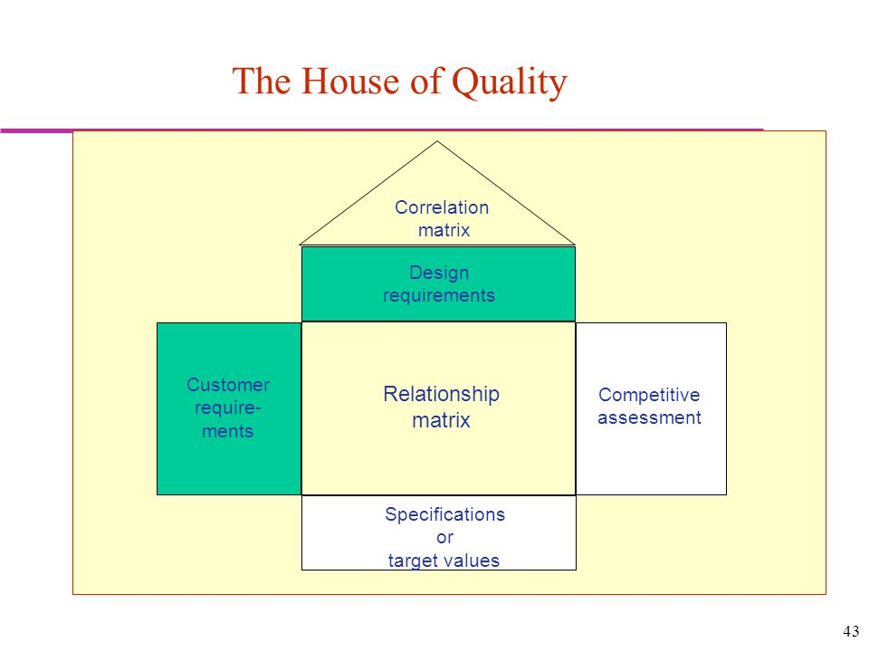 43 The House of Quality Correlation matrix Design requirements Customer require- ments Competitive assessment Relationship matrix Specifications or target values