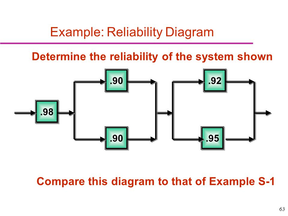63 Example: Reliability Diagram Determine the reliability of the system shown.98.95.92.90 Compare this diagram to that of Example S-1