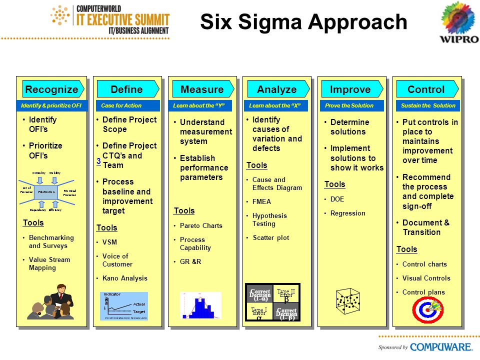 Six Sigma Approach Analyze Identify causes of variation and defects Tools Cause and Effects Diagram FMEA Hypothesis Testing Scatter plot Improve Determine solutions Implement solutions to show it works Tools DOE Regression Define Define Project Scope Define Project CTQs and Team Process baseline and improvement target Tools VSM Voice of Customer Kano Analysis Recognize Identify OFIs Prioritize OFIs Tools Benchmarking and Surveys Value Stream Mapping Measure Understand measurement system Establish performance parameters Tools Pareto Charts Process Capability GR &R Type I Error Type II Error Correct Decision (1- Correct Decision (1- Control Put controls in place to maintains improvement over time Recommend the process and complete sign-off Document & Transition Tools Control charts Visual Controls Control plans 3 Case for ActionLearn about the YLearn about the XProve the SolutionSustain the SolutionIdentify & prioritize OFI