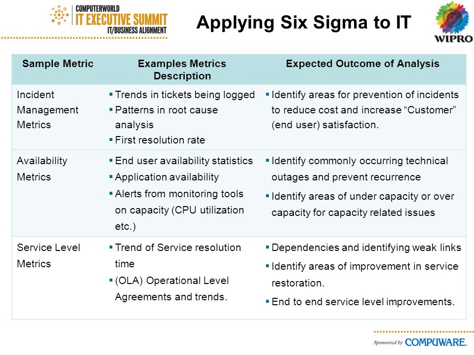 Applying Six Sigma to IT Sample MetricExamples Metrics Description Expected Outcome of Analysis Incident Management Metrics Trends in tickets being logged Patterns in root cause analysis First resolution rate Identify areas for prevention of incidents to reduce cost and increase Customer (end user) satisfaction.