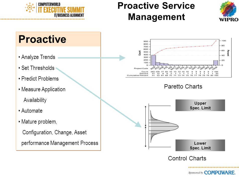 Proactive Service Management Proactive Analyze Trends Set Thresholds Predict Problems Measure Application Availability Automate Mature problem, Configuration, Change, Asset performance Management Process Paretto Charts Lower Spec.