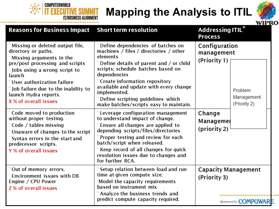 Mapping the Analysis to ITIL Reasons for Business ImpactShort term resolutionAddressing ITIL ® Process ¨ Missing or deleted output file, directory or paths.