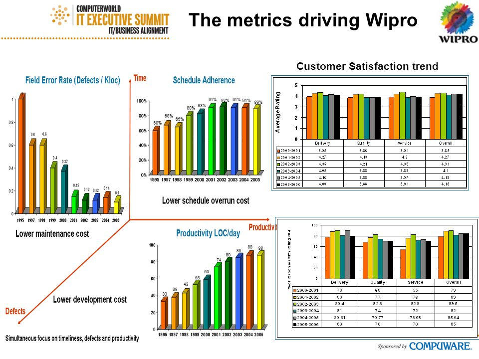 The metrics driving Wipro Customer Satisfaction trend