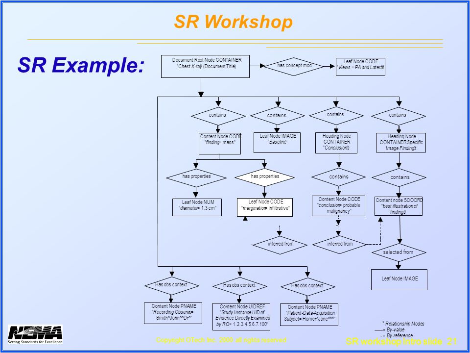 SR workshop Intro slide 21 SR Workshop Copyright OTech Inc.