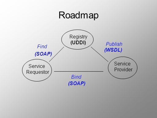 Roadmap Registry (UDDI) Service Requestor Service Provider Find Publish Bind (SOAP) (WSDL)
