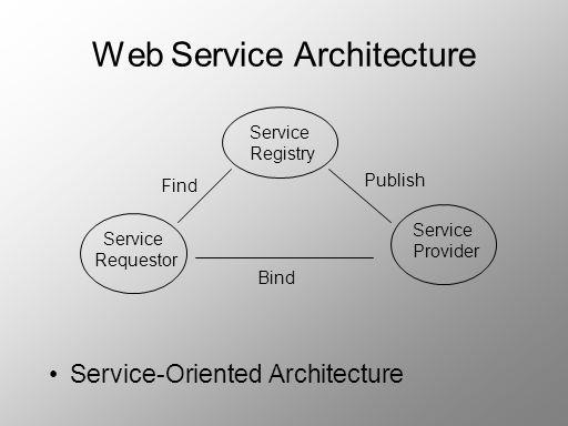Web Service Architecture Service-Oriented Architecture Service Registry Service Requestor Service Provider Find Publish Bind