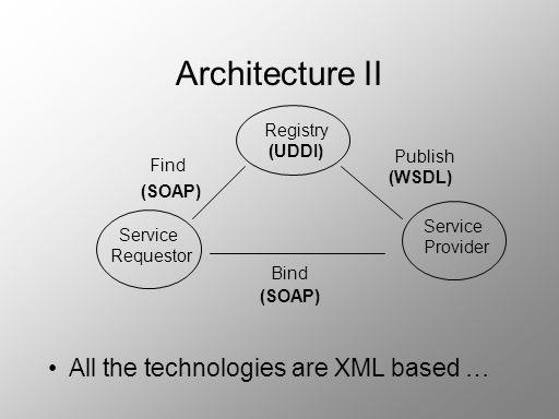 Architecture II All the technologies are XML based … Registry (UDDI) Service Requestor Service Provider Find Publish Bind (SOAP) (WSDL)