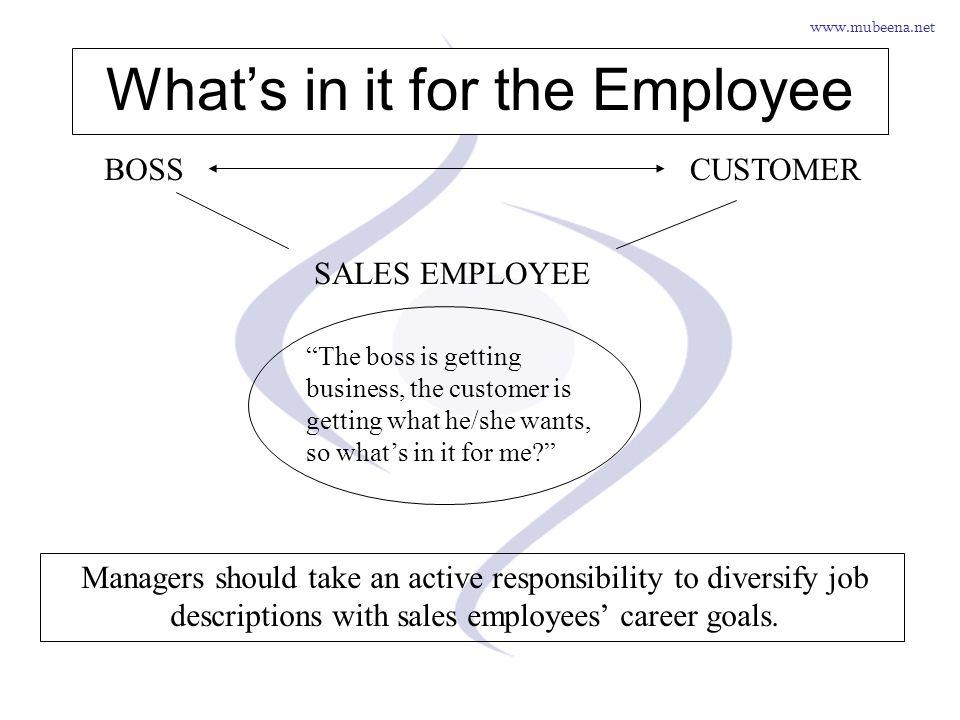 www.mubeena.net Whats in it for the Employee BOSSCUSTOMER SALES EMPLOYEE The boss is getting business, the customer is getting what he/she wants, so w