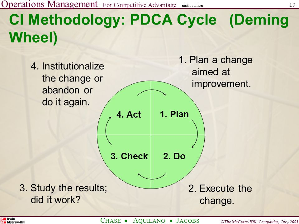 Operations Management For Competitive Advantage © The McGraw-Hill Companies, Inc., 2001 C HASE A QUILANO J ACOBS ninth edition 10 CI Methodology: PDCA Cycle (Deming Wheel) 1.