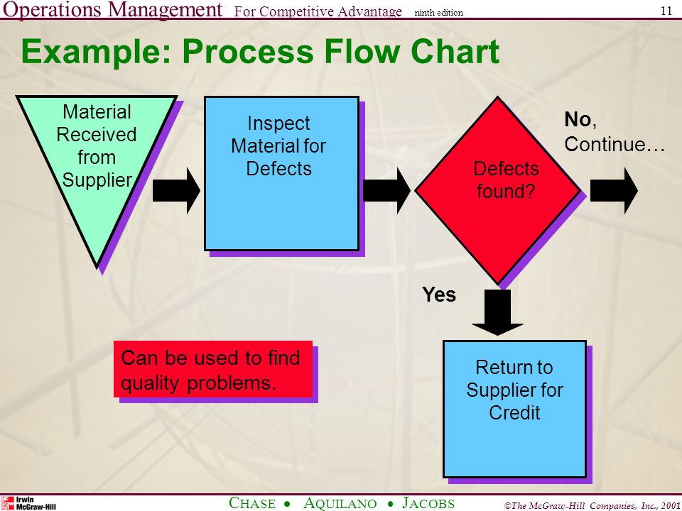 Operations Management For Competitive Advantage © The McGraw-Hill Companies, Inc., 2001 C HASE A QUILANO J ACOBS ninth edition 11 Example: Process Flow Chart No, Continue… Material Received from Supplier Inspect Material for Defects Defects found.