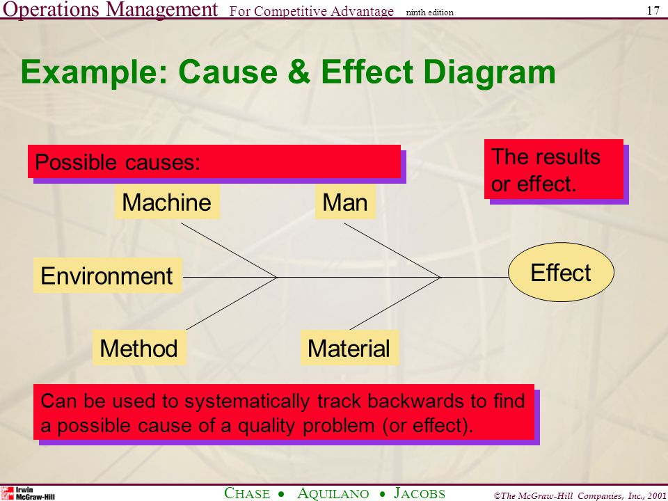Operations Management For Competitive Advantage © The McGraw-Hill Companies, Inc., 2001 C HASE A QUILANO J ACOBS ninth edition 17 Example: Cause & Effect Diagram Effect ManMachine MaterialMethod Environment Possible causes: The results or effect.