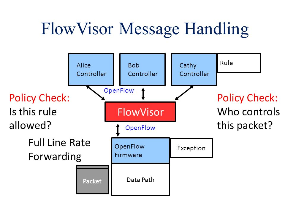 FlowVisor Message Handling OpenFlow Firmware Data Path Alice Controller Bob Controller Cathy Controller FlowVisor OpenFlow Packet Exception Policy Check: Is this rule allowed.